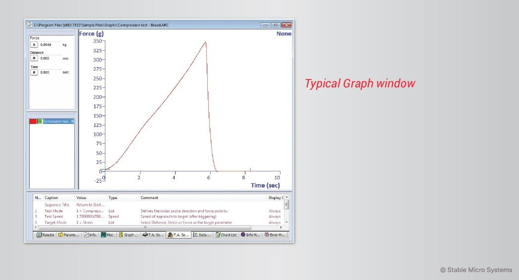 A graph will be displayed that shows the result of your sample deformation