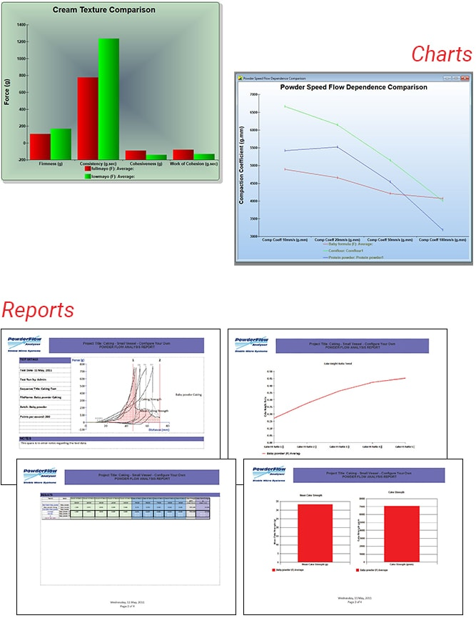 Charts and reports