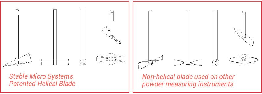 Helical and non-helical blades